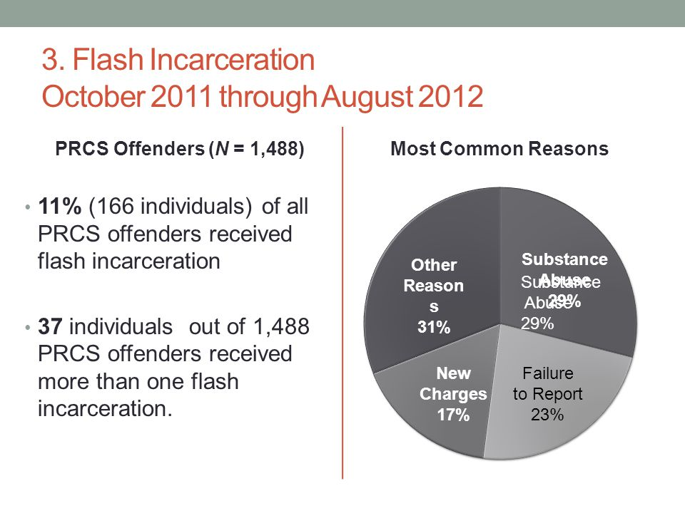 3. Flash Incarceration October 2011 through August 2012 PRCS Offenders (N = 1,488) 11% (166 individuals) of all PRCS offenders received flash incarcer