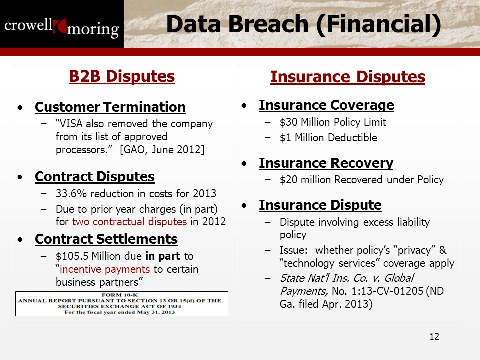 12 Data Breach (Financial) B2B Disputes Customer Termination – VISA also removed the company from its list of approved processors. [GAO, June 2012] Contract Disputes –33.6% reduction in costs for 2013 –Due to prior year charges (in part) for two contractual disputes in 2012 Contract Settlements –$105.5 Million due in part to incentive payments to certain business partners Insurance Disputes Insurance Coverage –$30 Million Policy Limit –$1 Million Deductible Insurance Recovery –$20 million Recovered under Policy Insurance Dispute –Dispute involving excess liability policy –Issue: whether policy's privacy & technology services coverage apply –State Nat'l Ins.