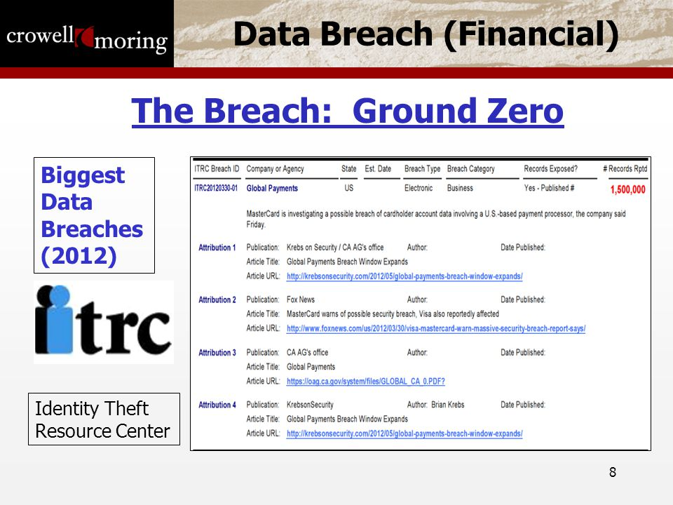 8 Data Breach (Financial) The Breach: Ground Zero Biggest Data Breaches (2012) Identity Theft Resource Center
