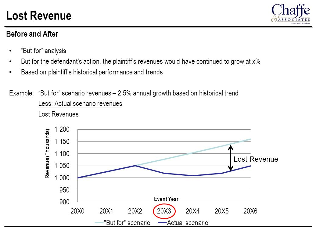 Lost Revenue But for analysis But for the defendant's action, the plaintiff's revenues would have continued to grow at x% Based on plaintiff's historical performance and trends Example: But for scenario revenues – 2.5% annual growth based on historical trend Less: Actual scenario revenues Lost Revenues Before and After Lost Revenue