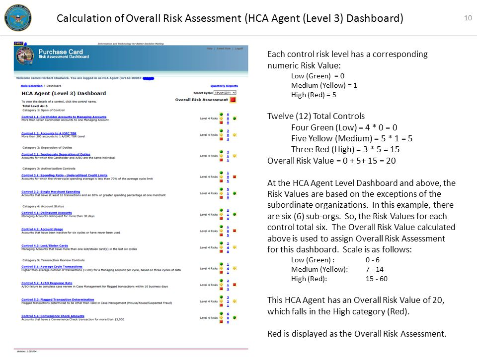 Calculation of Overall Risk Assessment (HCA Agent (Level 3) Dashboard) Each control risk level has a corresponding numeric Risk Value: Low (Green) = 0 Medium (Yellow) = 1 High (Red) = 5 Twelve (12) Total Controls Four Green (Low) = 4 * 0 = 0 Five Yellow (Medium) = 5 * 1 = 5 Three Red (High) = 3 * 5 = 15 Overall Risk Value = 0 + 5+ 15 = 20 At the HCA Agent Level Dashboard and above, the Risk Values are based on the exceptions of the subordinate organizations.