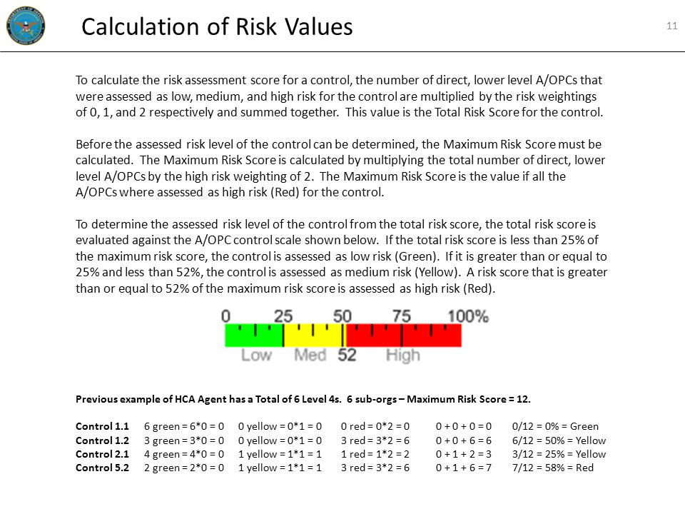 To calculate the risk assessment score for a control, the number of direct, lower level A/OPCs that were assessed as low, medium, and high risk for the control are multiplied by the risk weightings of 0, 1, and 2 respectively and summed together.