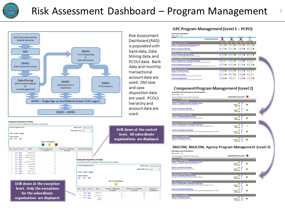 Drill down at the exception level. Only the exceptions for the subordinate organizations are displayed. Risk Assessment Dashboard – Program Management