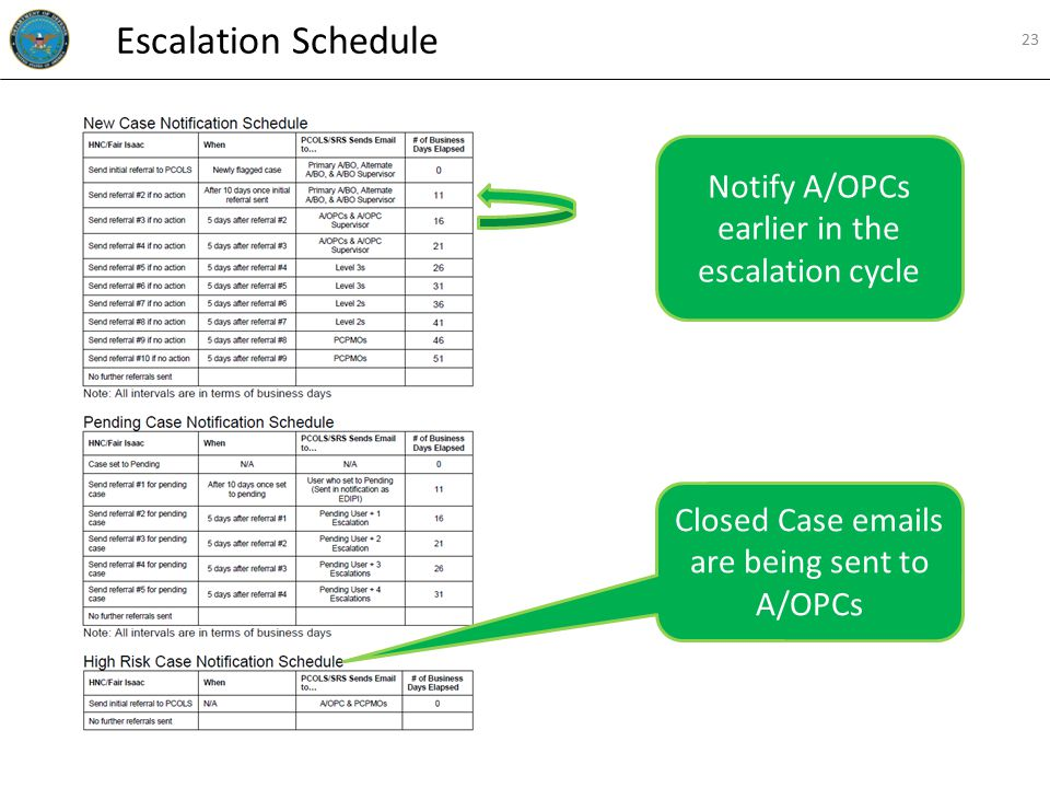 Closed Case emails are being sent to A/OPCs Notify A/OPCs earlier in the escalation cycle Escalation Schedule 23