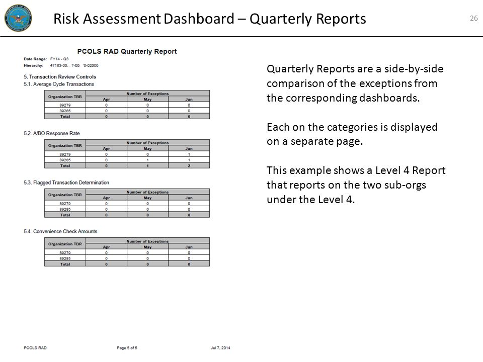 Quarterly Reports are a side-by-side comparison of the exceptions from the corresponding dashboards. Each on the categories is displayed on a separate
