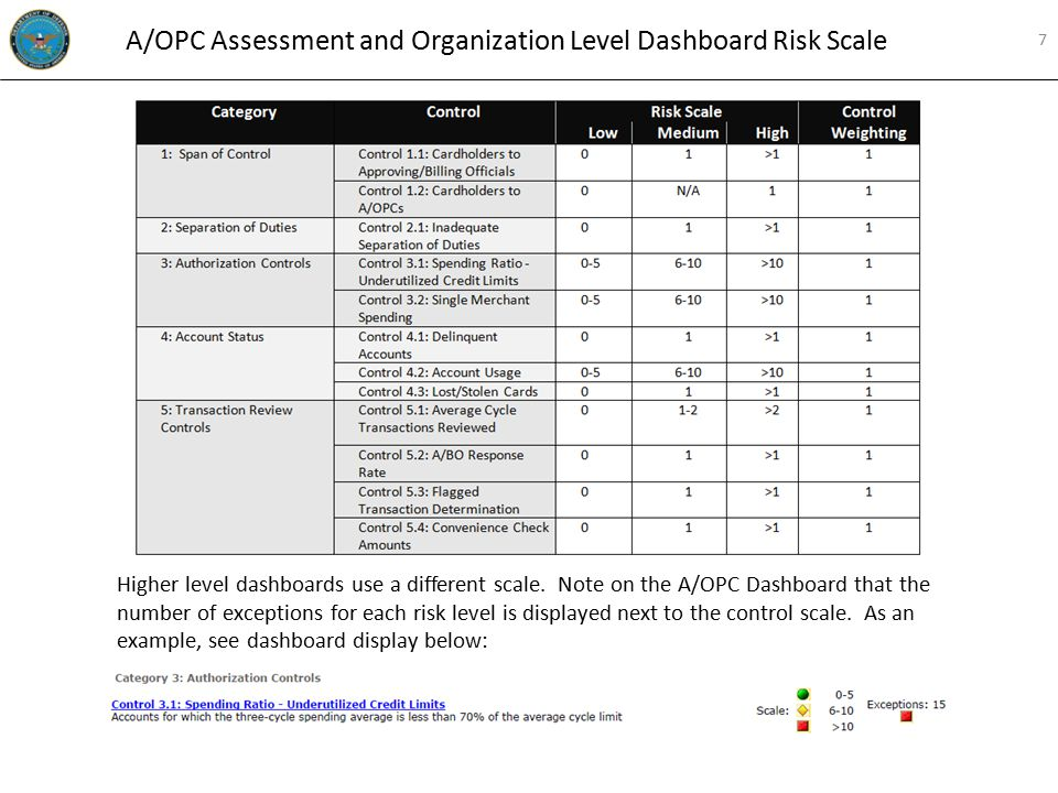 Higher level dashboards use a different scale. Note on the A/OPC Dashboard that the number of exceptions for each risk level is displayed next to the