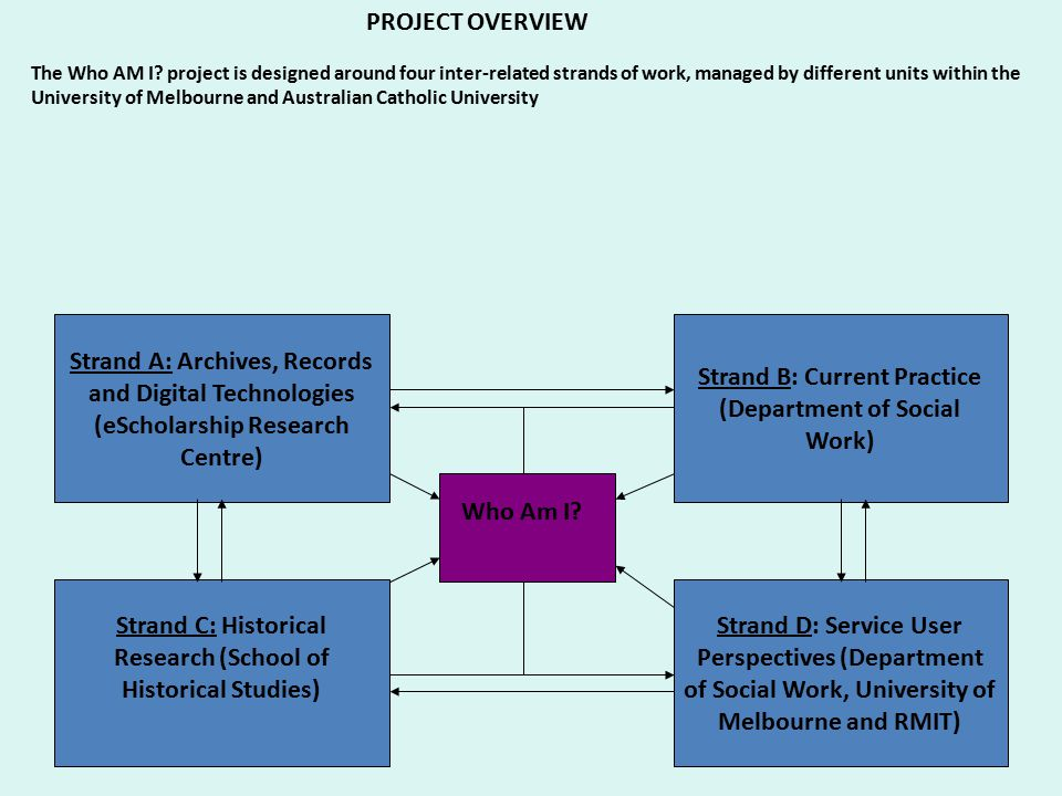 PROJECT OVERVIEW The Who AM I? project is designed around four inter-related strands of work, managed by different units within the University of Melb