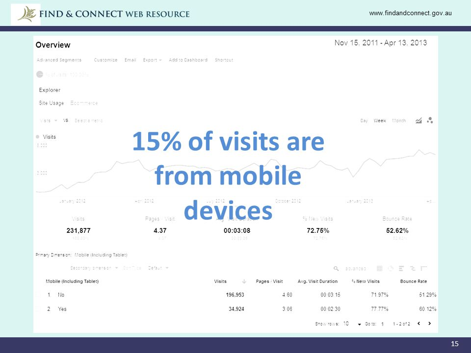 15 www.findandconnect.gov.au 15% of visits are from mobile devices