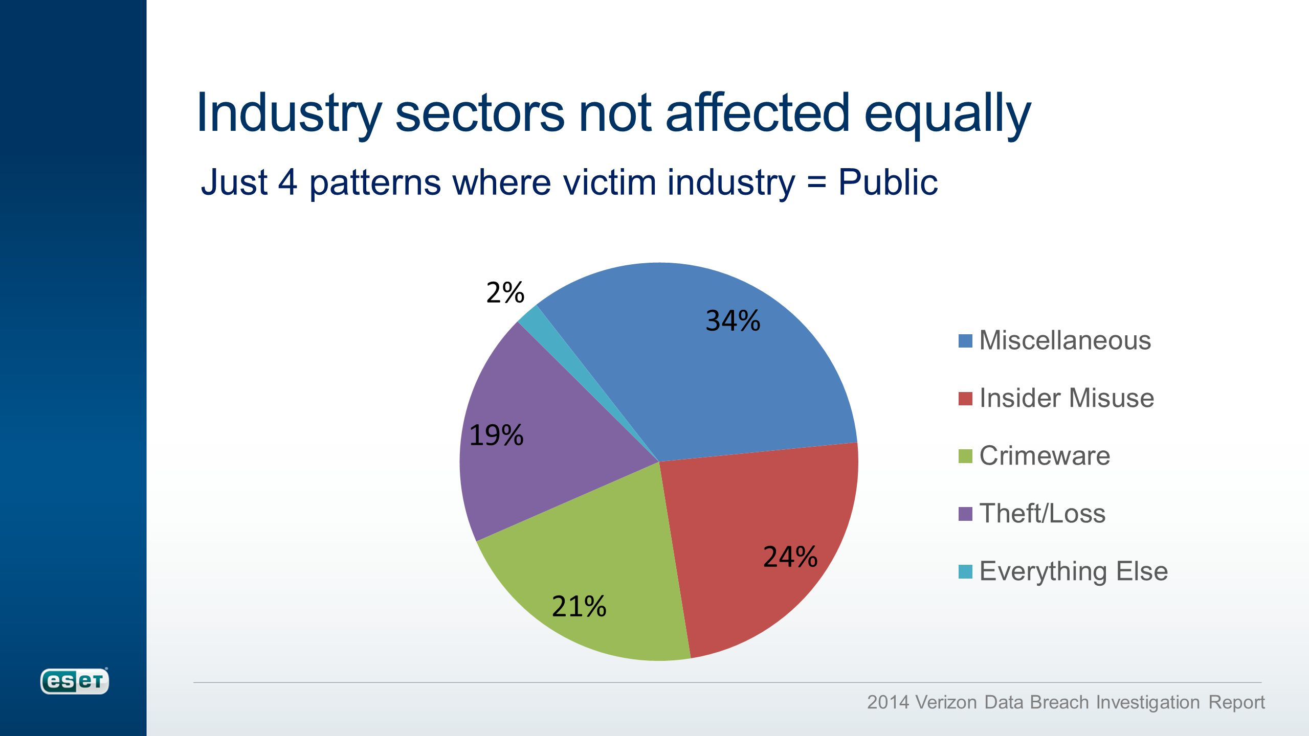 Industry sectors not affected equally Just 4 patterns where victim industry = Public 2014 Verizon Data Breach Investigation Report