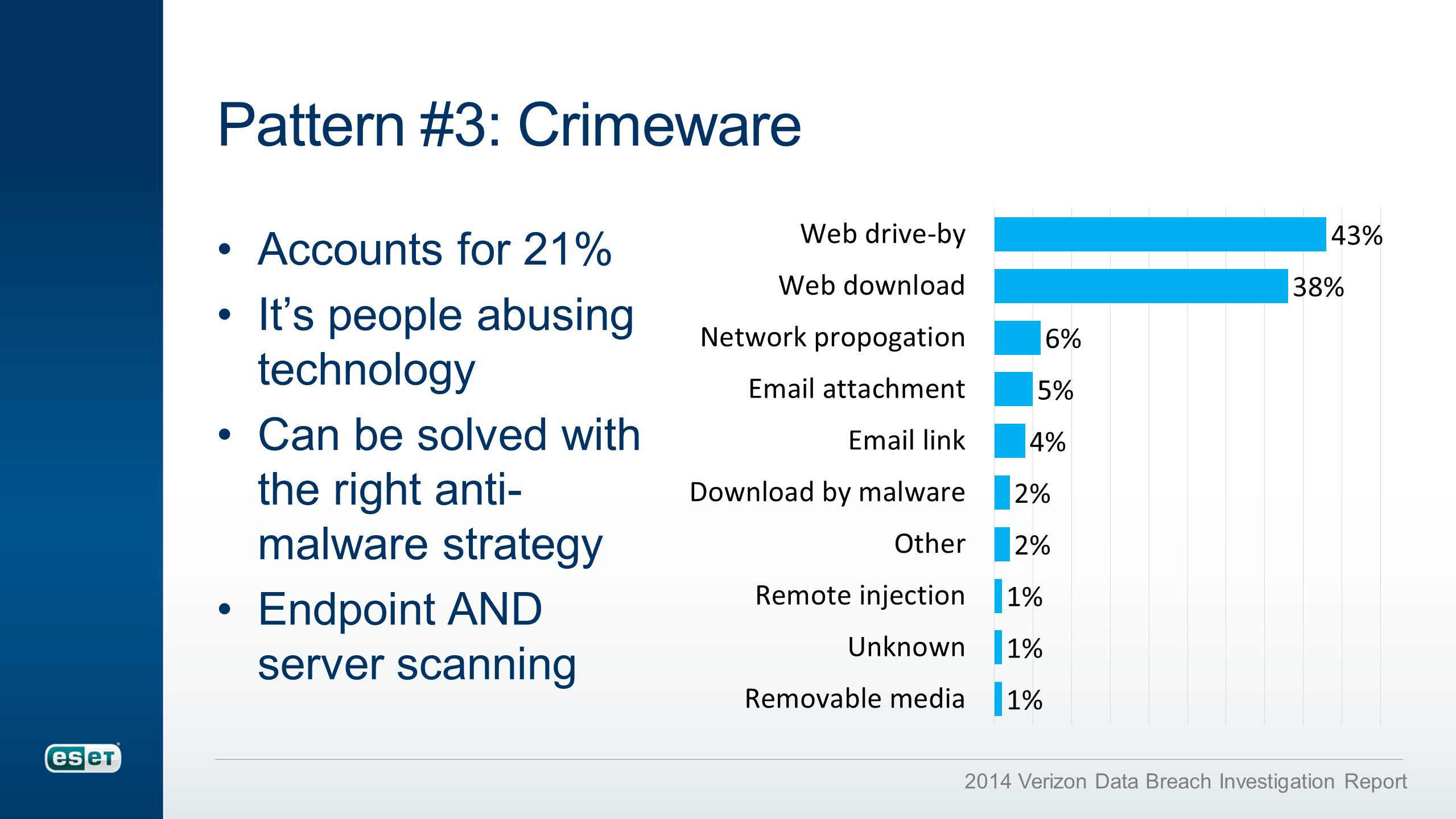 Pattern #3: Crimeware Accounts for 21% It's people abusing technology Can be solved with the right anti- malware strategy Endpoint AND server scanning 2014 Verizon Data Breach Investigation Report