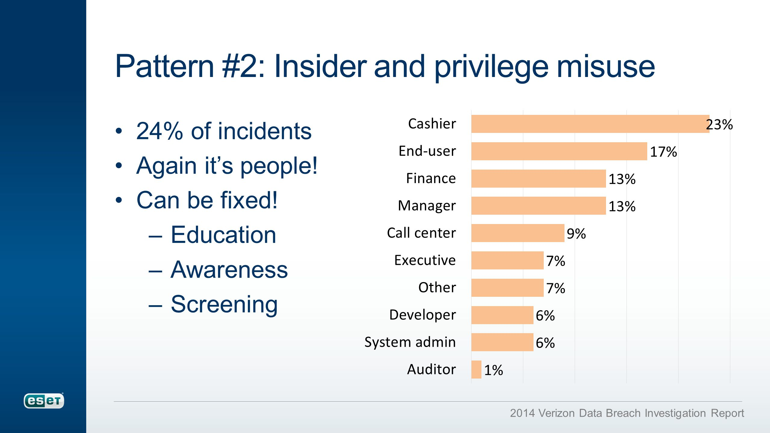Pattern #2: Insider and privilege misuse 24% of incidents Again it's people.