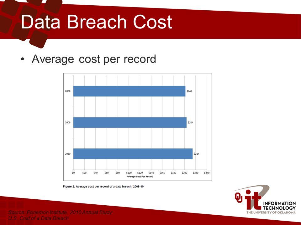Data Breach Cost Average cost per record Source: Ponemon Institute, 2010 Annual Study: U.S.