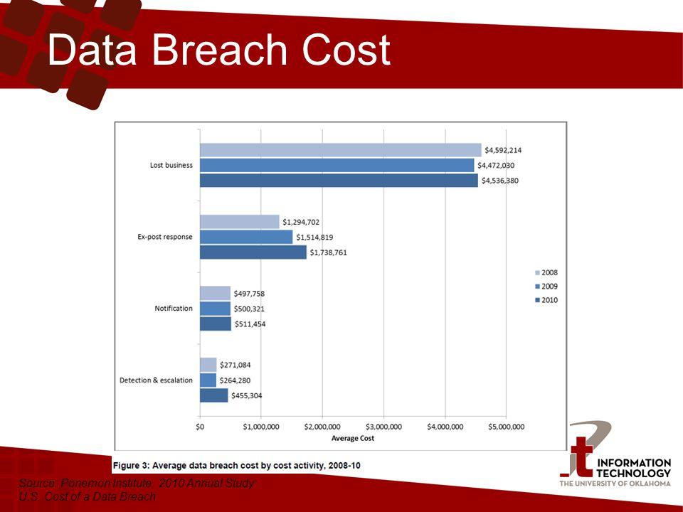 Data Breach Cost Source: Ponemon Institute, 2010 Annual Study: U.S. Cost of a Data Breach