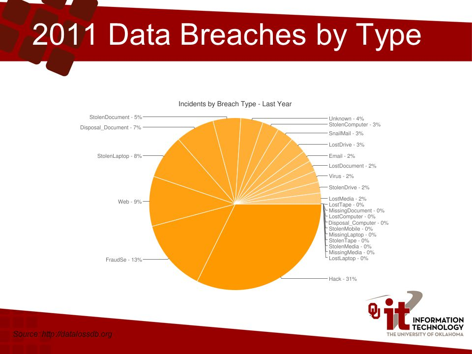 2011 Data Breaches by Type Source: http://datalossdb.org