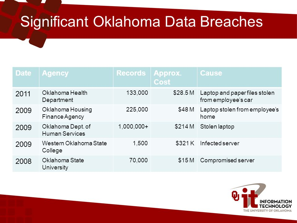 Significant Oklahoma Data Breaches DateAgencyRecordsApprox. Cost Cause 2011 Oklahoma Health Department 133,000$28.5 MLaptop and paper files stolen fro