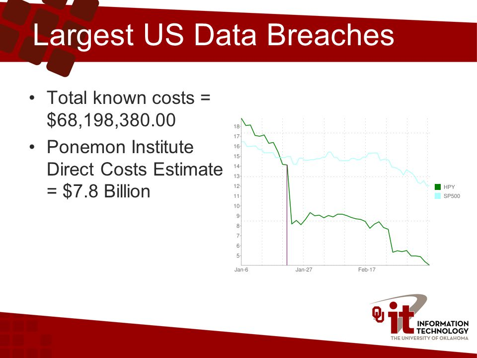 Largest US Data Breaches Total known costs = $68,198,380.00 Ponemon Institute Direct Costs Estimate = $7.8 Billion