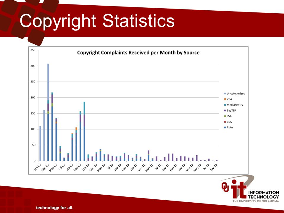 Copyright Statistics technology for all.