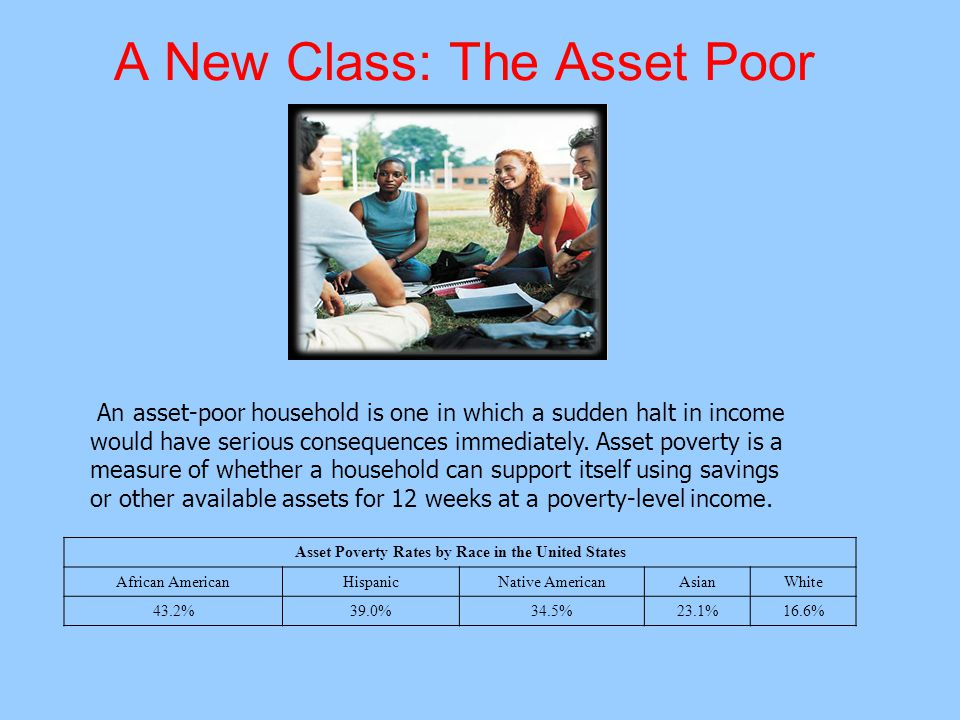 A New Class: The Asset Poor Asset Poverty Rates by Race in the United States African AmericanHispanicNative AmericanAsianWhite 43.2%39.0%34.5%23.1%16.6% An asset-poor household is one in which a sudden halt in income would have serious consequences immediately.