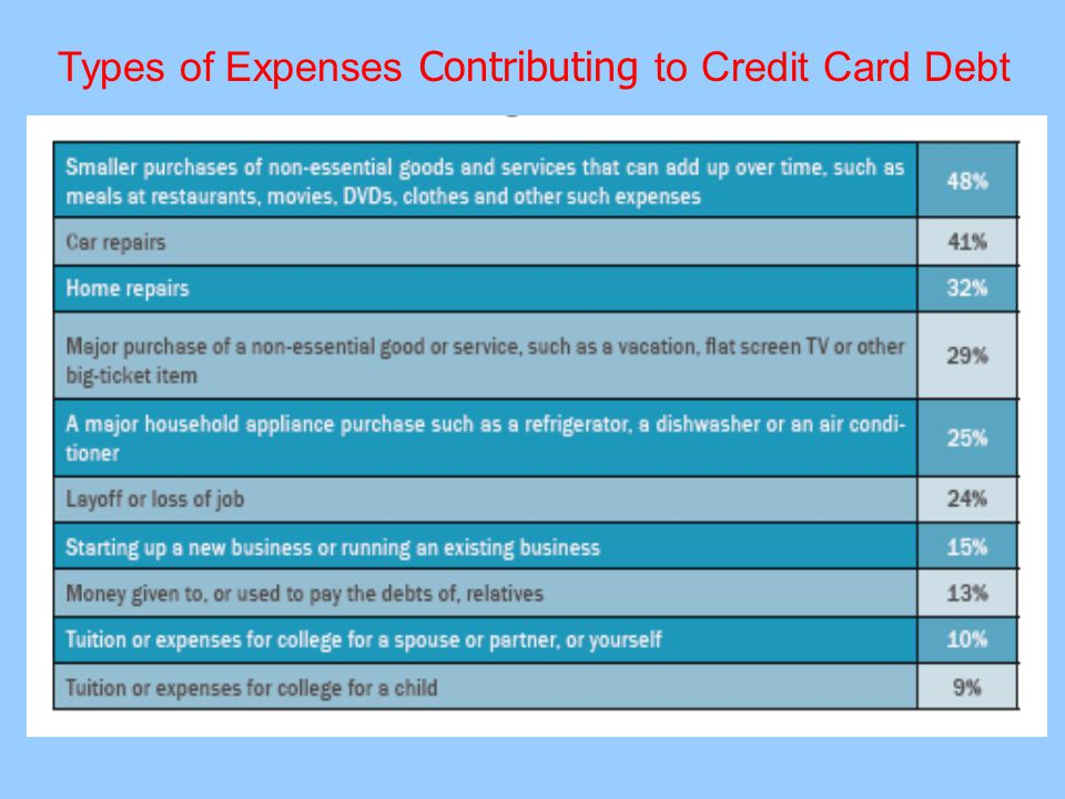 Disadvantages of Pre-paid Cards  Mistaken for credit cards and used in place sometimes.