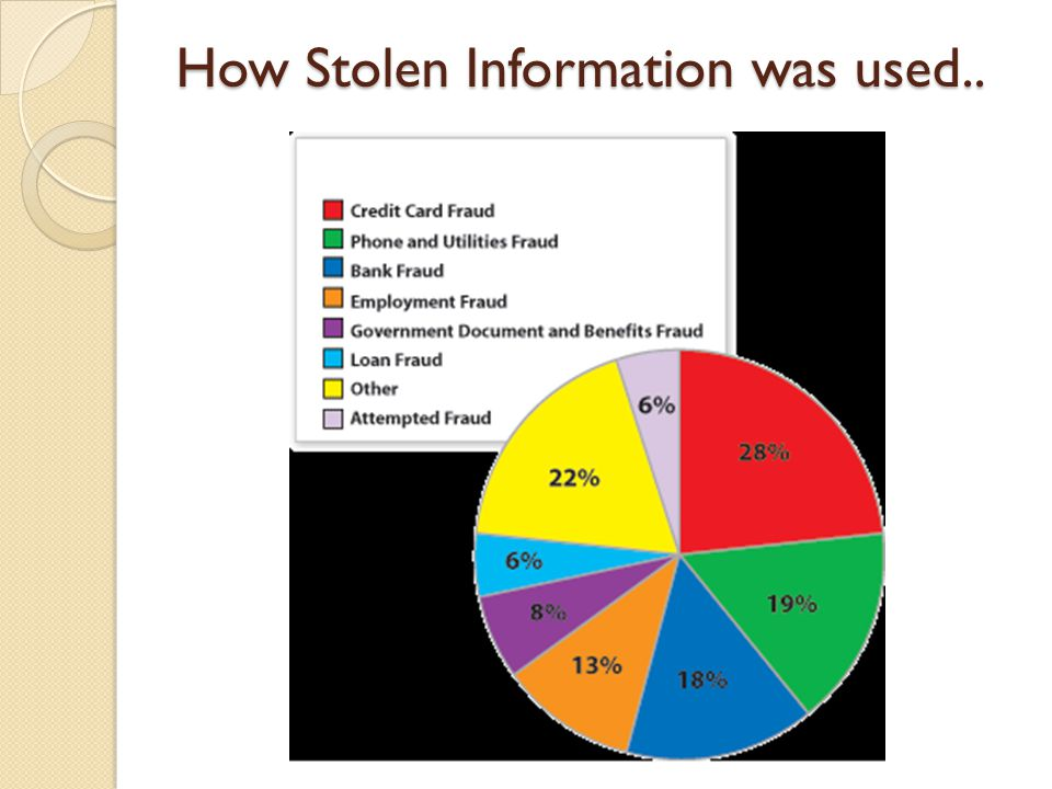 How Stolen Information was used..