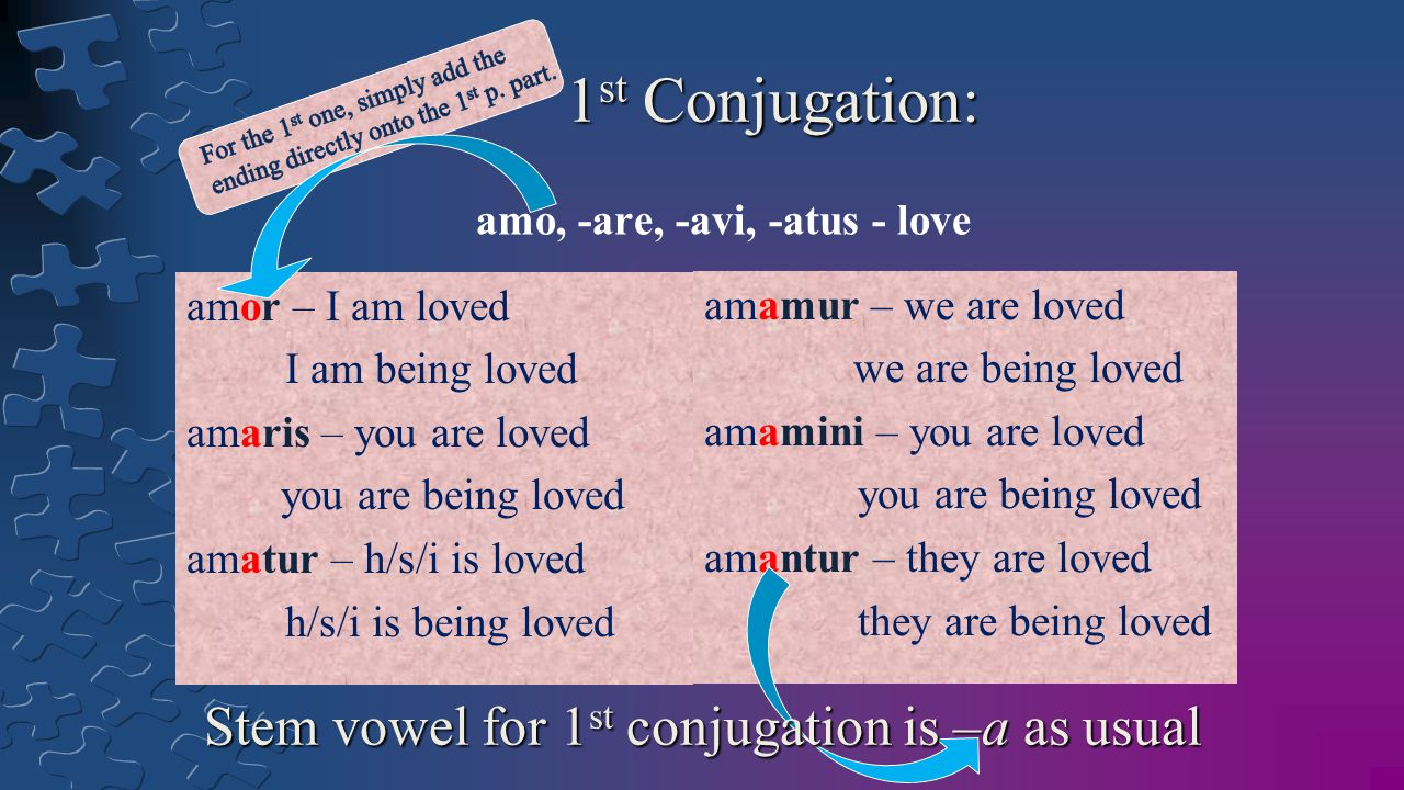 1 st Conjugation: amo, -are, -avi, -atus - love amor – I am loved I am being loved amaris – you are loved you are being loved amatur – h/s/i is loved h/s/i is being loved amamur – we are loved we are being loved amamini – you are loved you are being loved amantur – they are loved they are being loved Stem vowel for 1 st conjugation is –a as usual