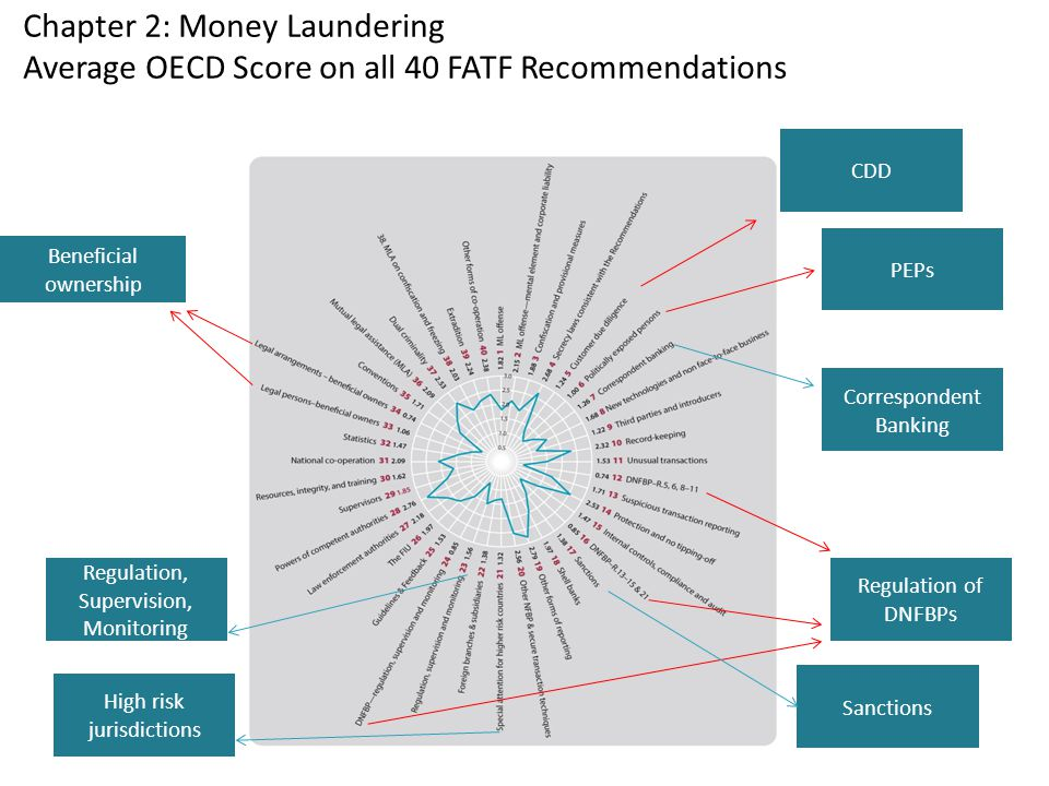 Chapter 2: Money Laundering Average OECD Score on all 40 FATF Recommendations Beneficial ownership PEPs Regulation of DNFBPs Correspondent Banking CDD Sanctions High risk jurisdictions Regulation, Supervision, Monitoring