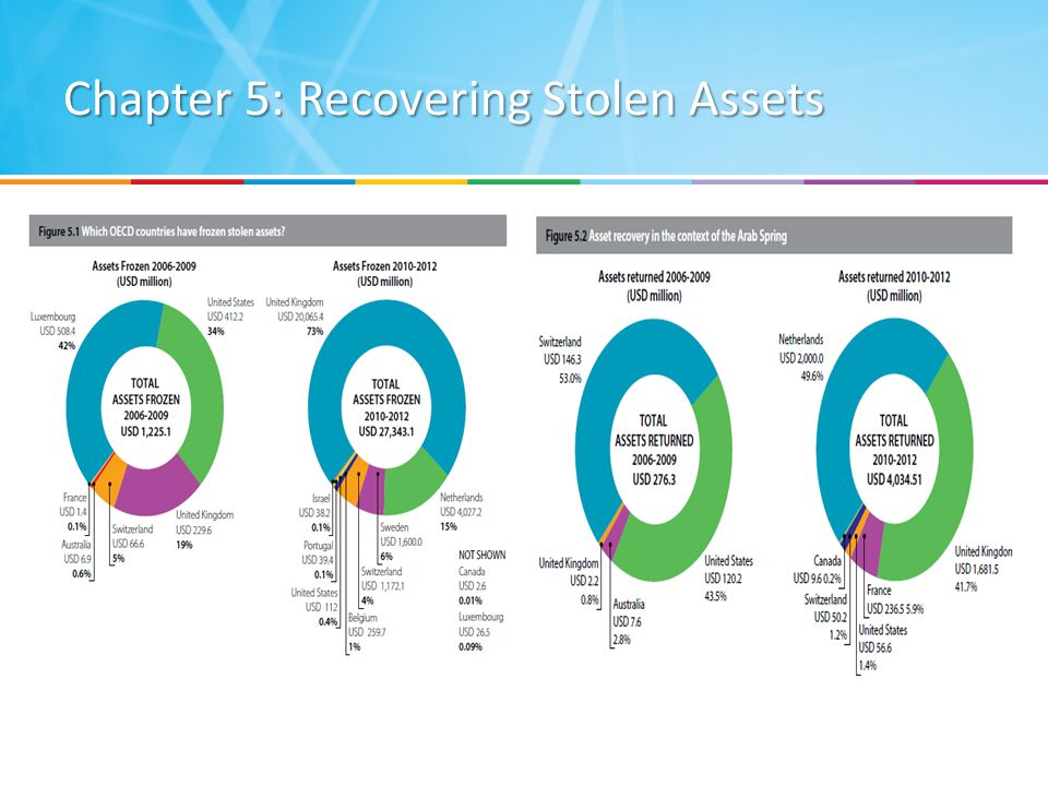 Chapter 5: Recovering Stolen Assets