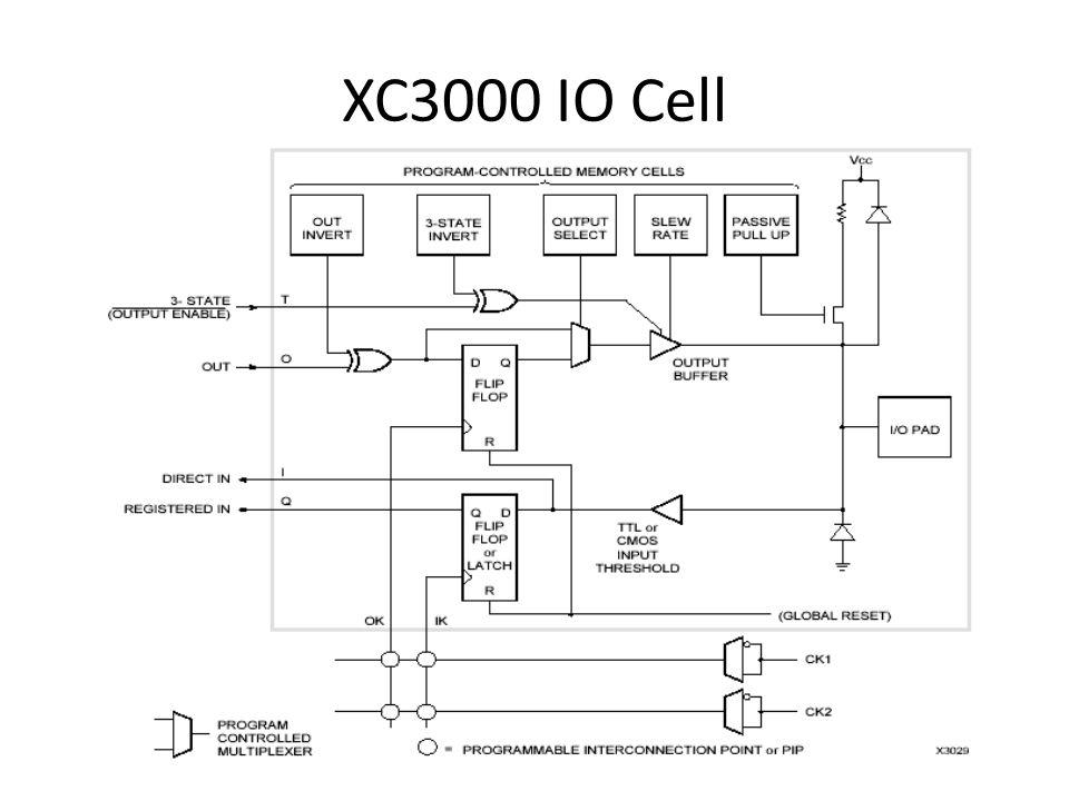 XC3000 IO Cell