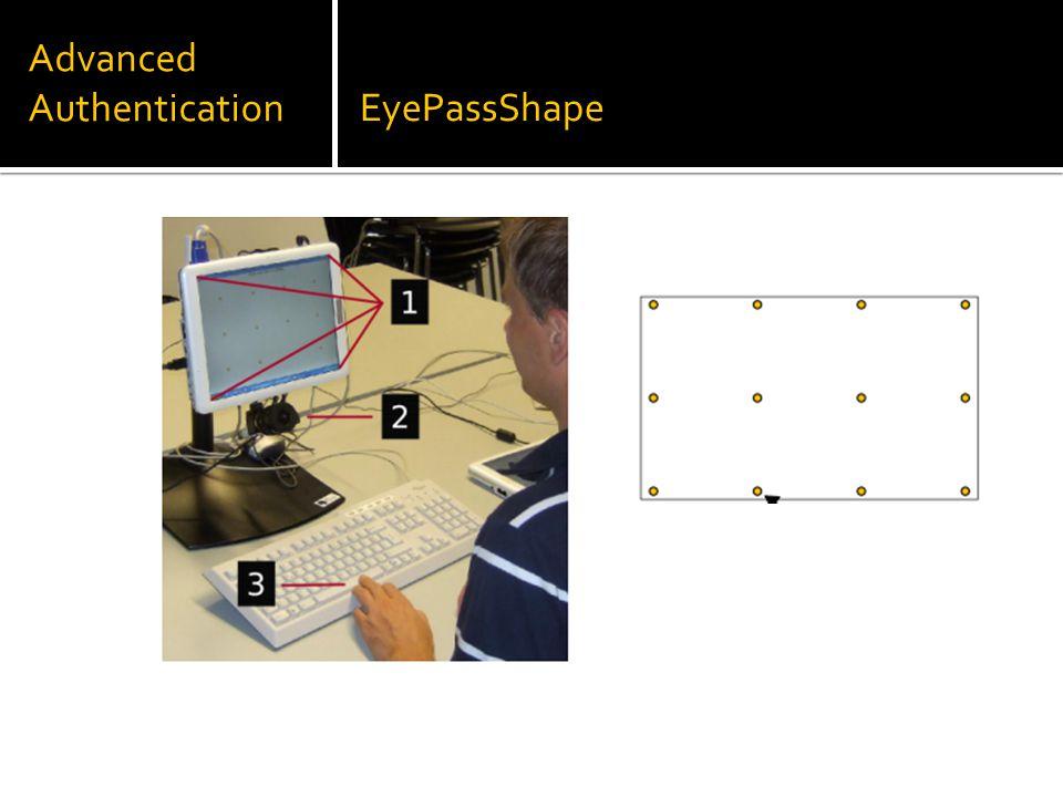 Advanced AuthenticationEyePassShape