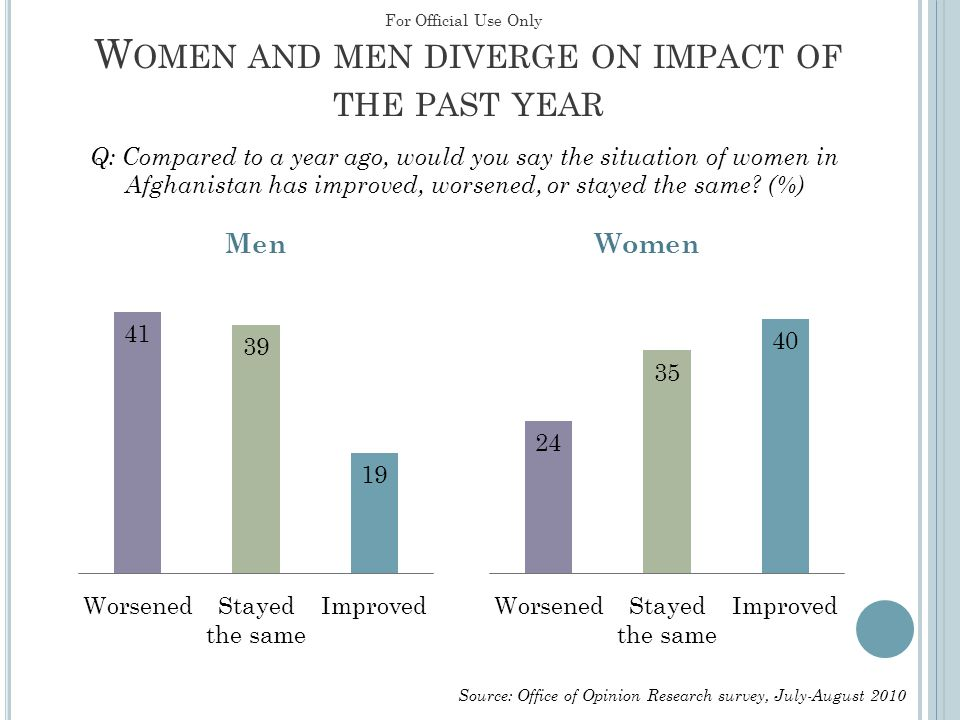 W OMEN AND MEN DIVERGE ON IMPACT OF THE PAST YEAR Q: Compared to a year ago, would you say the situation of women in Afghanistan has improved, worsene