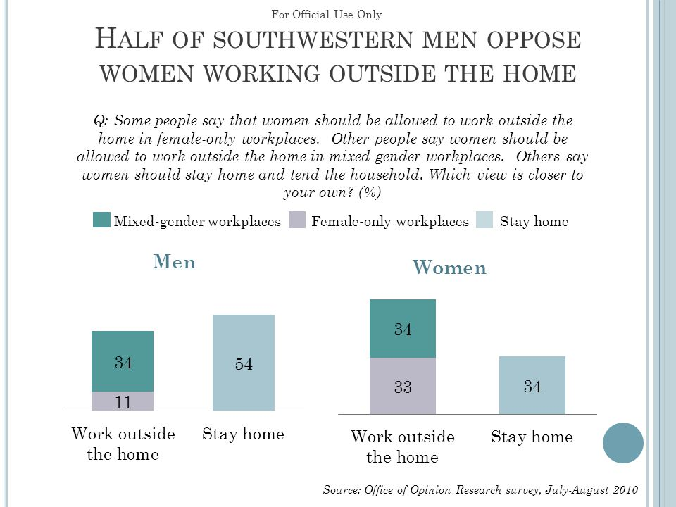 H ALF OF SOUTHWESTERN MEN OPPOSE WOMEN WORKING OUTSIDE THE HOME Men Women Q: Some people say that women should be allowed to work outside the home in