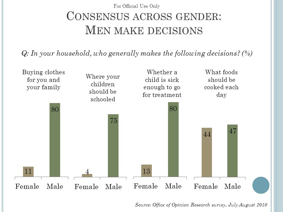 C ONSENSUS ACROSS GENDER : M EN MAKE DECISIONS Q: In your household, who generally makes the following decisions? (%) Source: Office of Opinion Resear