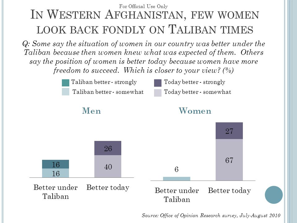 I N W ESTERN A FGHANISTAN, FEW WOMEN LOOK BACK FONDLY ON T ALIBAN TIMES MenWomen Q: Some say the situation of women in our country was better under th