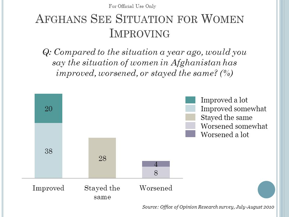 W OMEN ' S E DUCATION V ALUED 69% of Afghans think equal resources should be spent on boys' and girls' education.