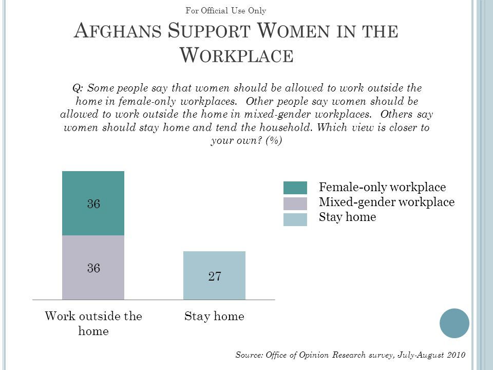 A FGHANS S UPPORT W OMEN IN THE W ORKPLACE Female-only workplace Mixed-gender workplace Stay home For Official Use Only