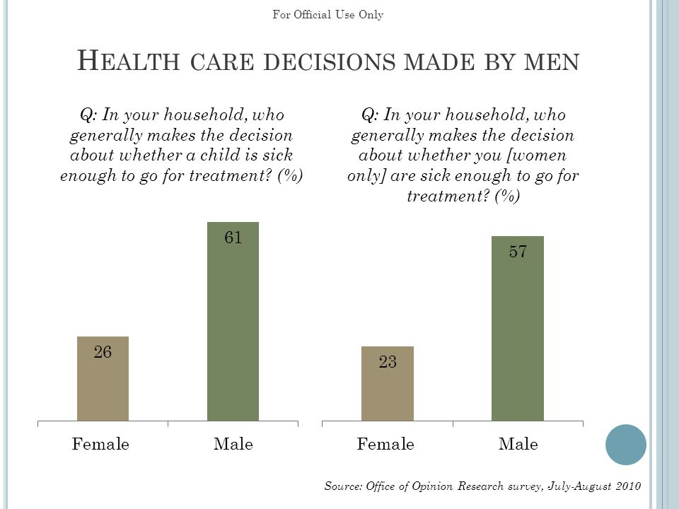 H EALTH CARE DECISIONS MADE BY MEN Source: Office of Opinion Research survey, July-August 2010 For Official Use Only