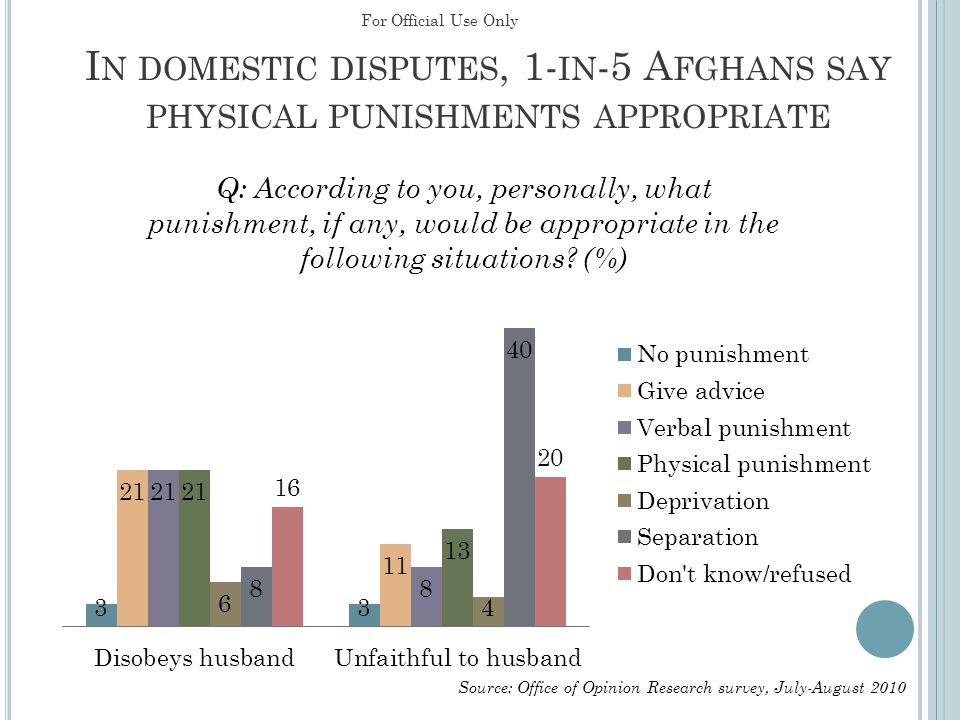 I N DOMESTIC DISPUTES, 1- IN -5 A FGHANS SAY PHYSICAL PUNISHMENTS APPROPRIATE Source: Office of Opinion Research survey, July-August 2010 For Official