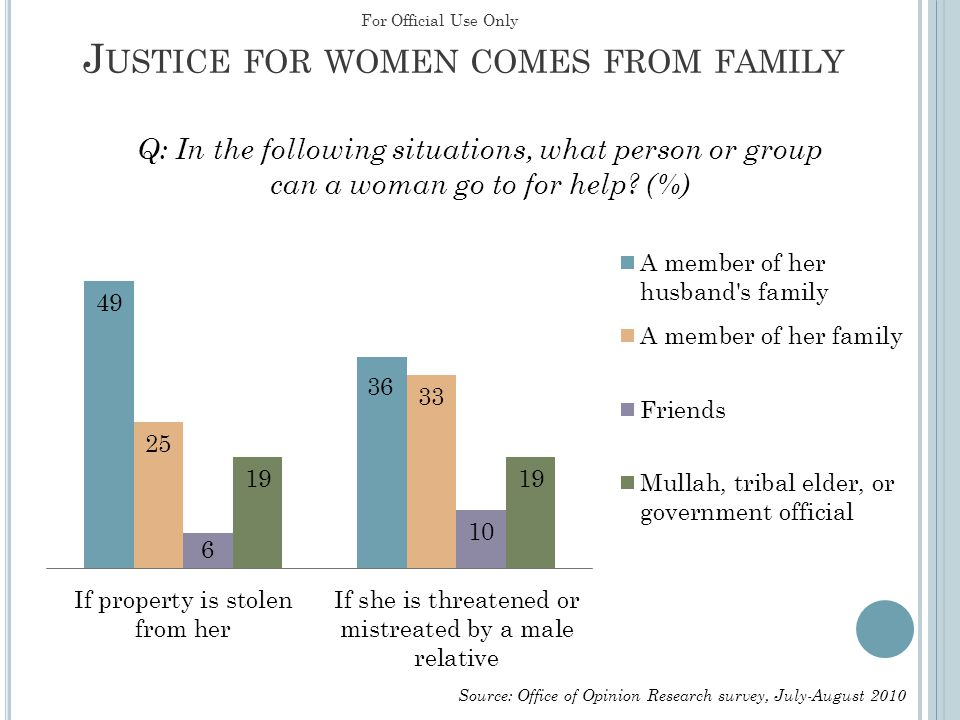 S ITUATION OF WOMEN STABLE OR IMPROVING Q: Compared to a year ago, would you say the situation of women in Afghanistan has improved, worsened, or stayed the same.