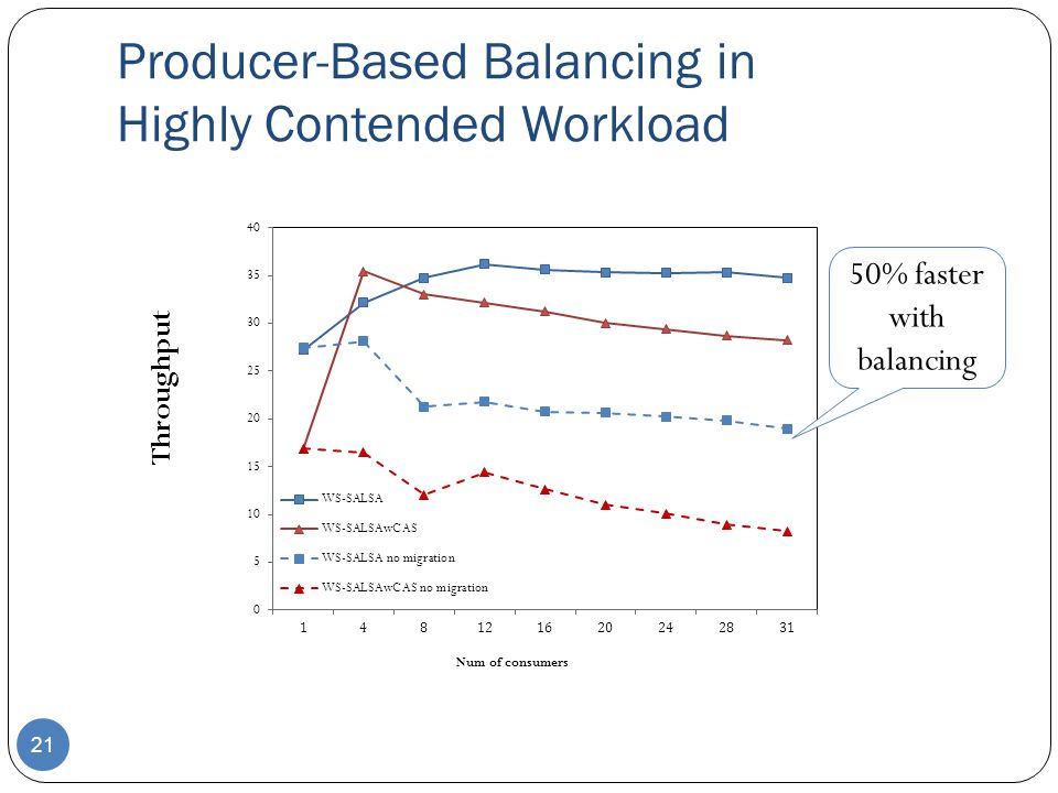 Producer-Based Balancing in Highly Contended Workload 21 50% faster with balancing Throughput