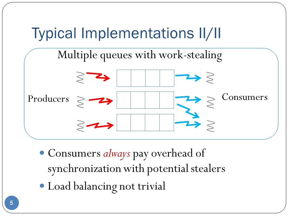 Typical Implementations II/II 5 Consumers always pay overhead of synchronization with potential stealers Load balancing not trivial Producers Consumers Multiple queues with work-stealing