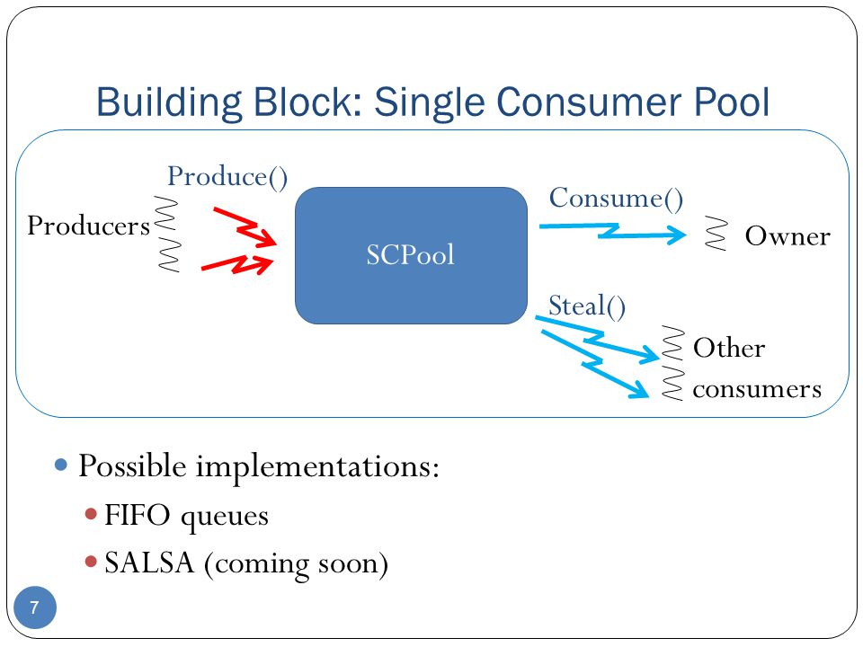 Building Block: Single Consumer Pool 7 Possible implementations: FIFO queues SALSA (coming soon) SCPool Owner Consume() Steal() Other consumers Producers Produce()