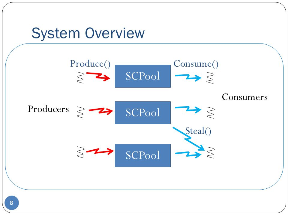 System Overview 8 SCPool Producers Consumers SCPool Consume()Produce() Steal()