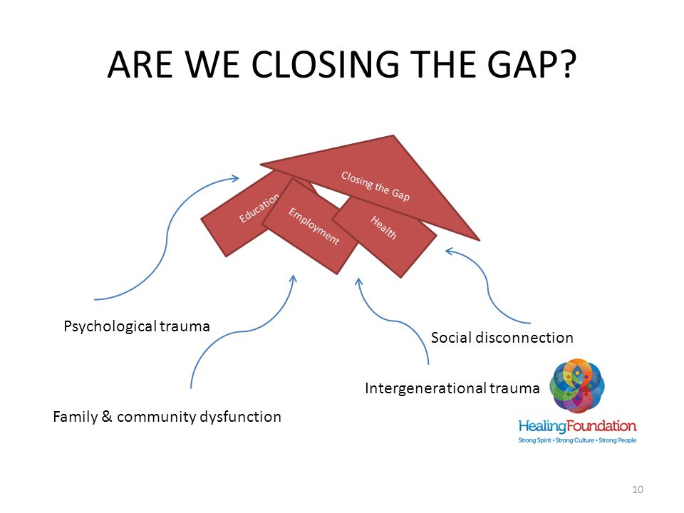 ARE WE CLOSING THE GAP? 10 Education Employment Health Closing the Gap Psychological trauma Social disconnection Family & community dysfunction Interg