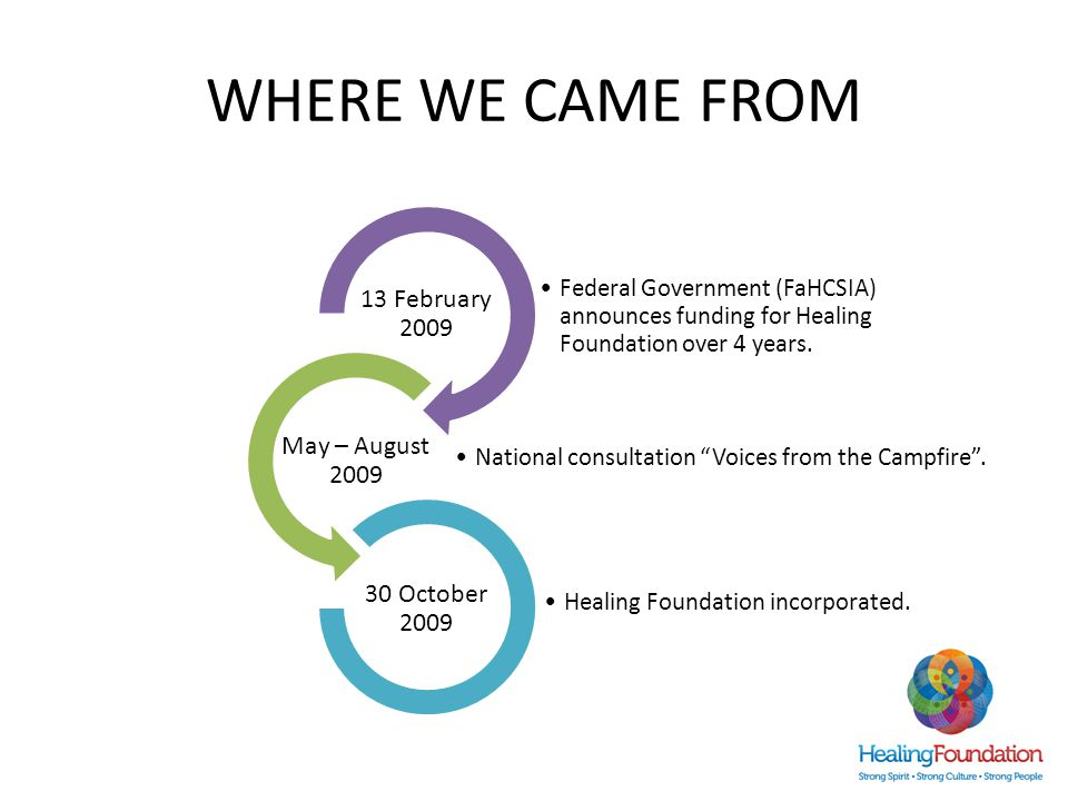 WHERE WE CAME FROM 3 Federal Government (FaHCSIA) announces funding for Healing Foundation over 4 years.
