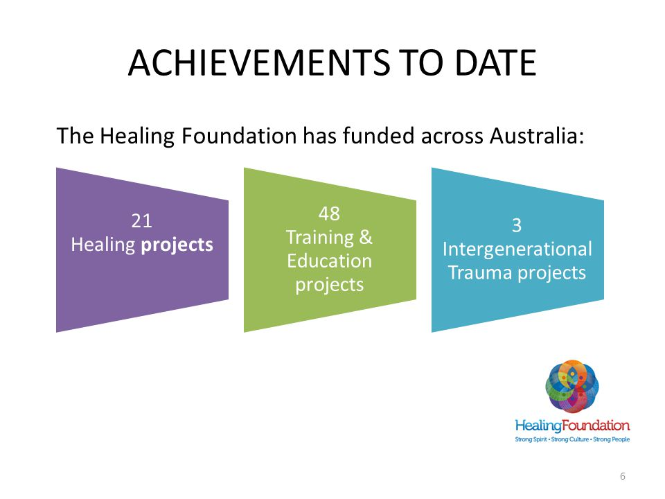 ACHIEVEMENTS TO DATE The Healing Foundation has funded across Australia: 21 Healing projects 48 Training & Education projects 3 Intergenerational Trauma projects 6