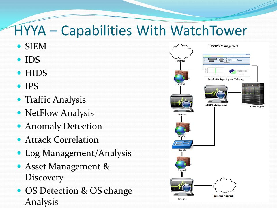 HYYA – Capabilities With WatchTower SIEM IDS HIDS IPS Traffic Analysis NetFlow Analysis Anomaly Detection Attack Correlation Log Management/Analysis Asset Management & Discovery OS Detection & OS change Analysis