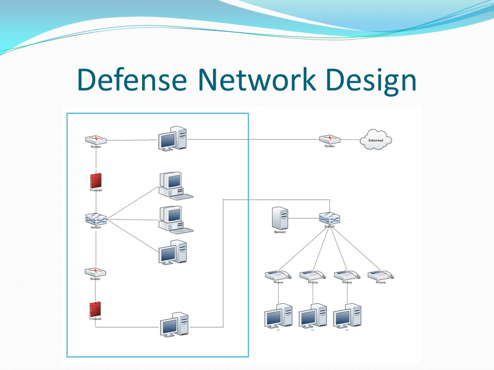 Defense Network Design