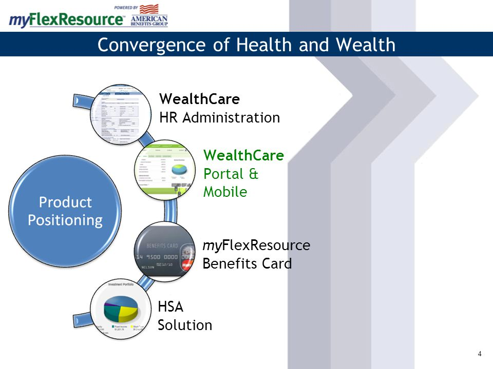 4 Convergence of Health and Wealth myFlexResource Benefits Card WealthCare HR Administration HSA Solution WealthCare Portal & Mobile