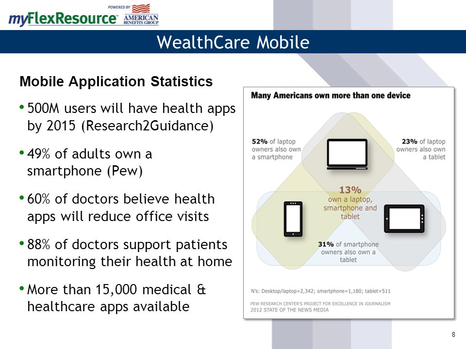 8 500M users will have health apps by 2015 (Research2Guidance) 49% of adults own a smartphone (Pew) 60% of doctors believe health apps will reduce office visits 88% of doctors support patients monitoring their health at home More than 15,000 medical & healthcare apps available WealthCare Mobile Mobile Application Statistics
