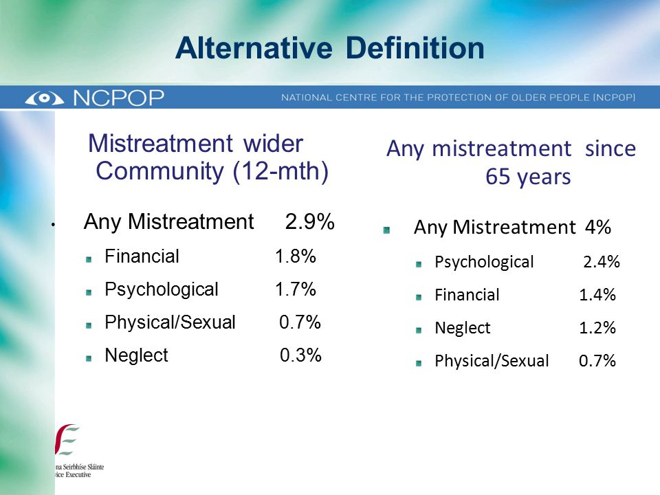 Any mistreatment since 65 years Any Mistreatment 4% Psychological 2.4% Financial1.4% Neglect 1.2% Physical/Sexual0.7% Alternative Definition Mistreatment wider Community (12-mth) Any Mistreatment 2.9% Financial 1.8% Psychological 1.7% Physical/Sexual 0.7% Neglect 0.3%